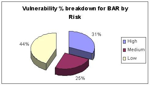 Risk Vulnerability for BAR