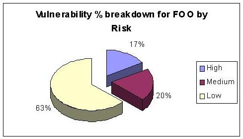 Risk Vulnerability for FOO